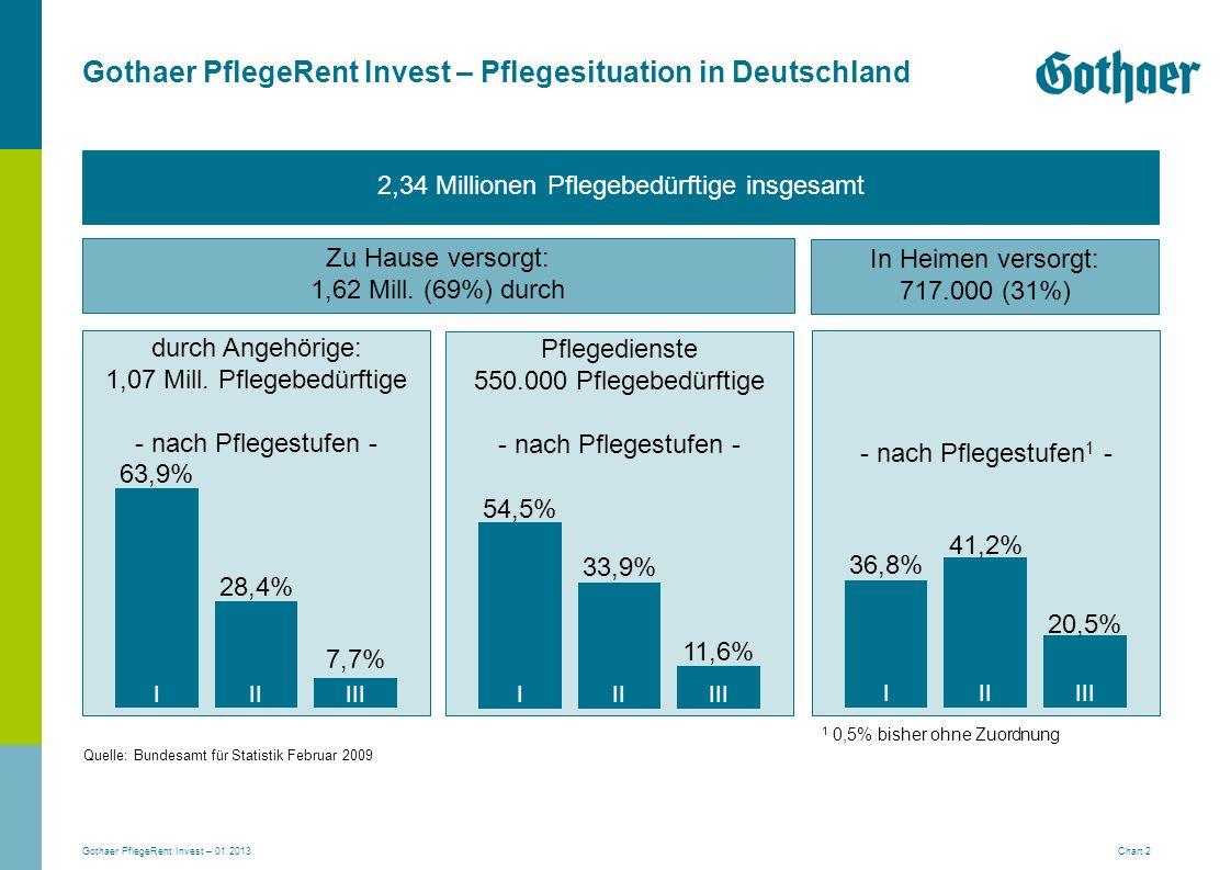 Gothaer PflegeRent Invest – 01.2013 Chart 2 Gothaer PflegeRent Invest – Pflegesituation in Deutschland durch Angehörige: 1,07 Mill. Pflegebedürftige -