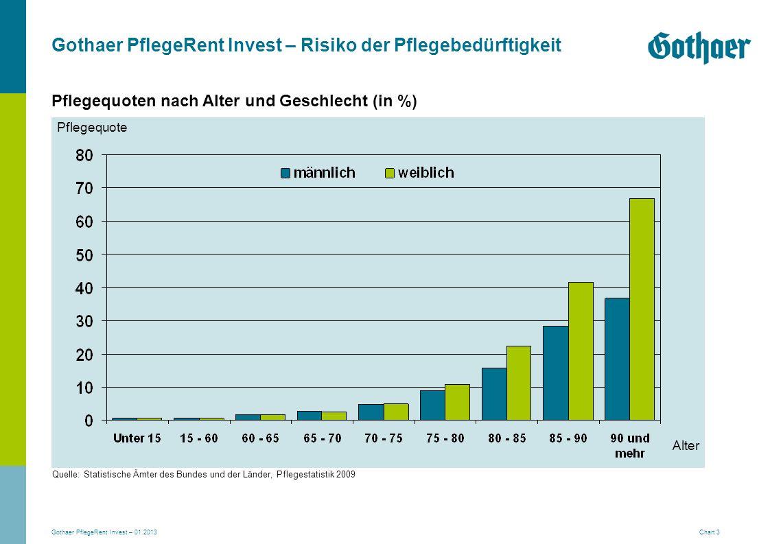 Gothaer PflegeRent Invest – 01.2013 Chart 3 Gothaer PflegeRent Invest – Risiko der Pflegebedürftigkeit Pflegequoten nach Alter und Geschlecht (in %) Q