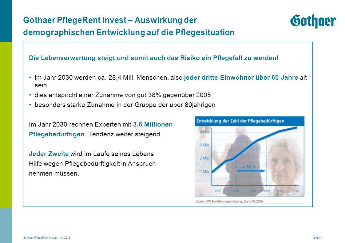 Gothaer PflegeRent Invest – 01.2013 Chart 5 Ambulante Pflege Erhebliche Pflegebedürftigkeit (Pflegestufe I) Ø Kosten 810 EUR gesetzl.