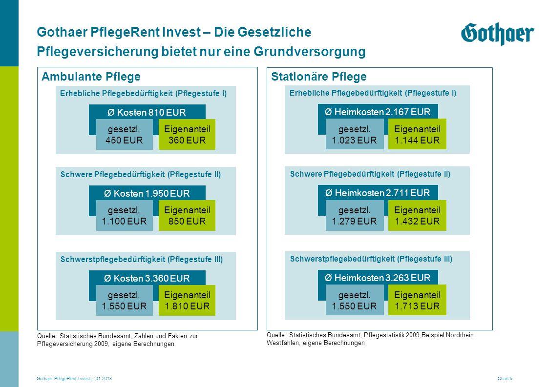 Gothaer PflegeRent Invest – 01.2013 Chart 5 Ambulante Pflege Erhebliche Pflegebedürftigkeit (Pflegestufe I) Ø Kosten 810 EUR gesetzl. 450 EUR Eigenant