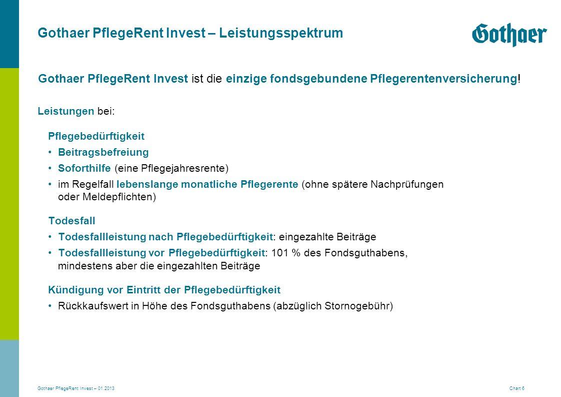 Gothaer PflegeRent Invest – 01.2013 Chart 6 Gothaer PflegeRent Invest – Leistungsspektrum Leistungen bei: Pflegebedürftigkeit Beitragsbefreiung Sofort