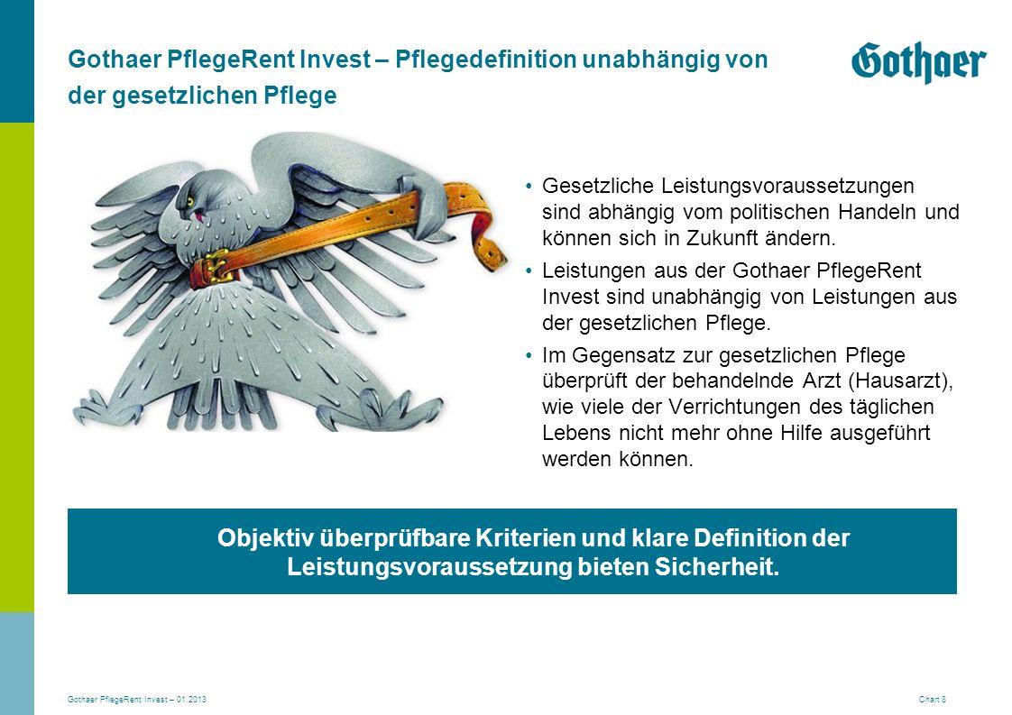 Gothaer PflegeRent Invest – 01.2013 Chart 8 Gothaer PflegeRent Invest – Pflegedefinition unabhängig von der gesetzlichen Pflege Gesetzliche Leistungsv