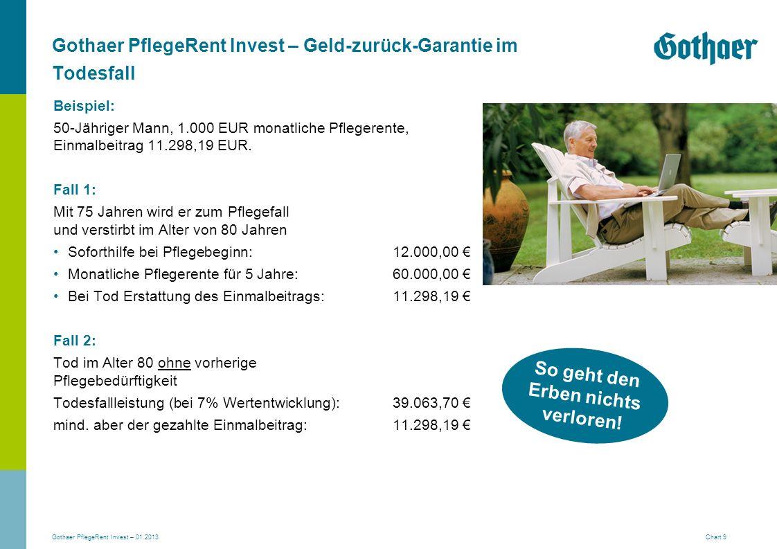 Gothaer PflegeRent Invest – 01.2013 Chart 9 Gothaer PflegeRent Invest – Geld-zurück-Garantie im Todesfall Beispiel: 50-Jähriger Mann, 1.000 EUR monatl