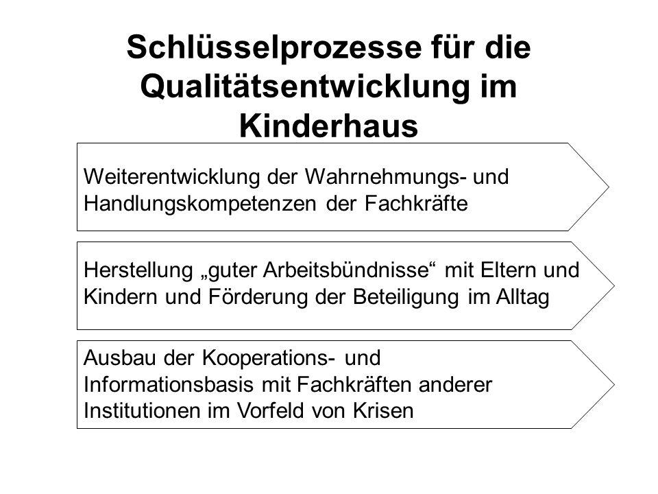 Schlüsselprozesse für die Qualitätsentwicklung im Kinderhaus Weiterentwicklung der Wahrnehmungs- und Handlungskompetenzen der Fachkräfte Herstellung g