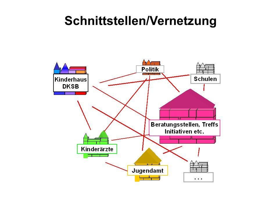 Schnittstellen/Vernetzung