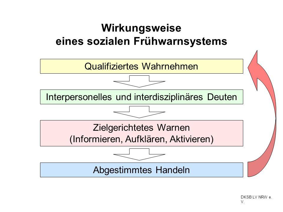 Wirkungsweise eines sozialen Frühwarnsystems Qualifiziertes Wahrnehmen Interpersonelles und interdisziplinäres Deuten Zielgerichtetes Warnen (Informie