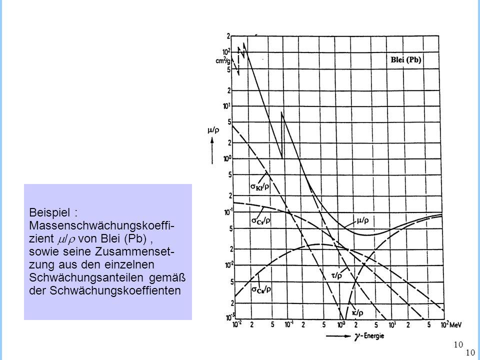 TECHNISCHE UNIVERSITÄT KAISERSLAUTERN Technische Akademie Südwest e.V. TAS 22. Lehrgang im Strahlenschutz 07. – 14. März 2004 TECHNISCHE UNIVERSITÄT K