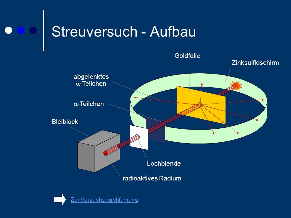 Streuversuch - Aufbau Zur VersuchsdurchführungZur Versuchsdurchführung Goldfolie abgelenktes -Teilchen Bleiblock radioaktives Radium Lochblende Zinksulfidschirm