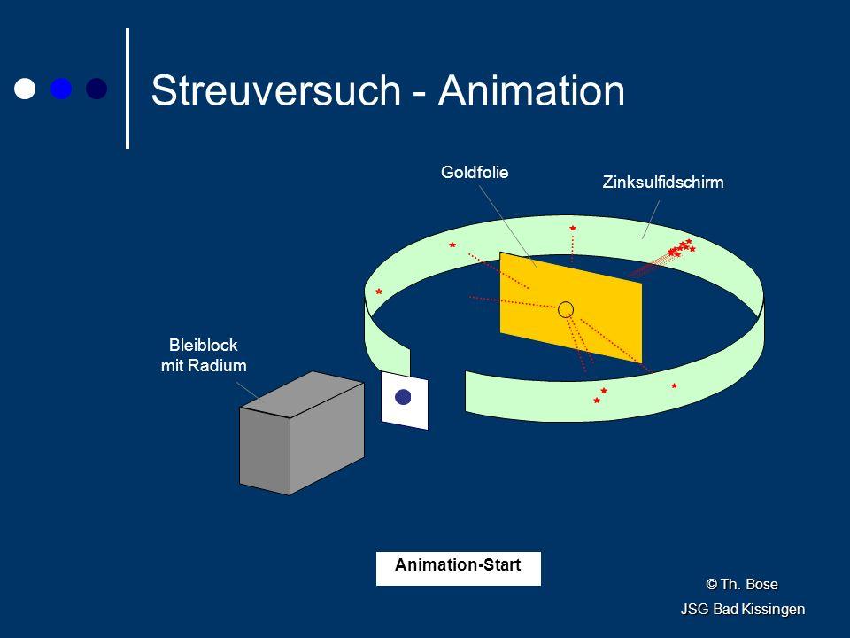 Streuversuch - Animation Goldfolie Bleiblock mit Radium Zinksulfidschirm Animation-Start © Th.