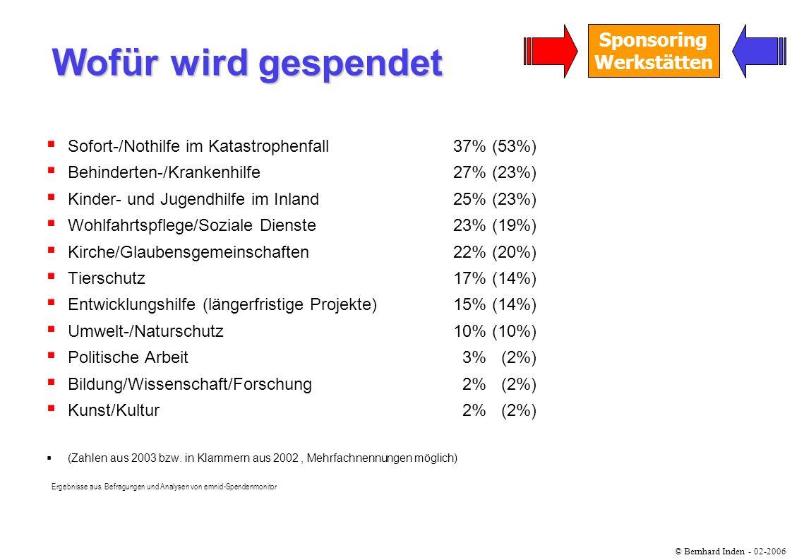 © Bernhard Inden - 02-2006 Sponsoring Werkstätten Sofort-/Nothilfe im Katastrophenfall37% (53%) Behinderten-/Krankenhilfe27% (23%) Kinder- und Jugendh