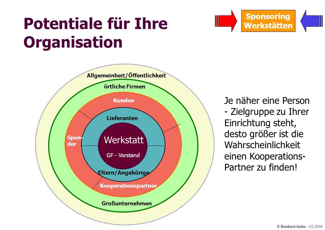 © Bernhard Inden - 02-2006 Sponsoring Werkstätten Potentiale für Ihre Organisation Lieferanten GF - Vorstand Spen- der Kunden Kooperationspartner Allg