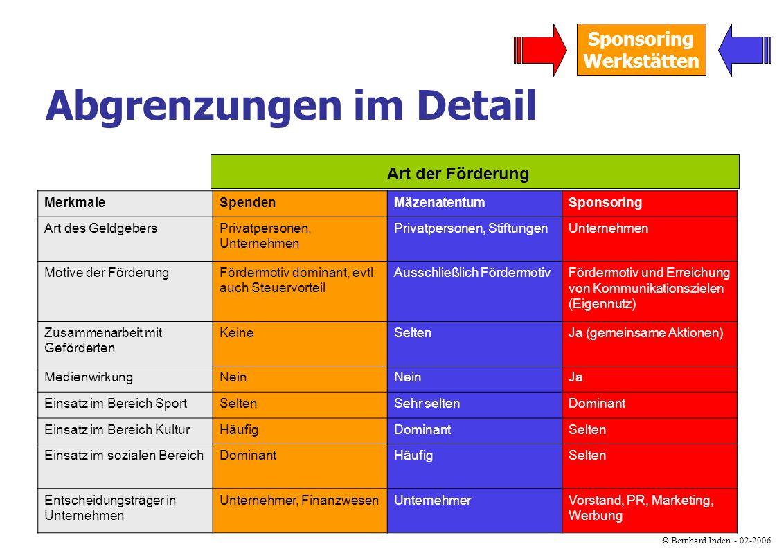 © Bernhard Inden - 02-2006 Sponsoring Werkstätten MerkmaleSpendenMäzenatentumSponsoring Art des GeldgebersPrivatpersonen, Unternehmen Privatpersonen,
