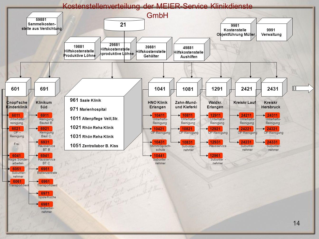 14 29881 Hilfskostenstelle unproduktive Löhne 19881 Hilfskostenstelle Produktive Löhne Kostenstellenverteilung der MEIER-Service Klinikdienste GmbH 21