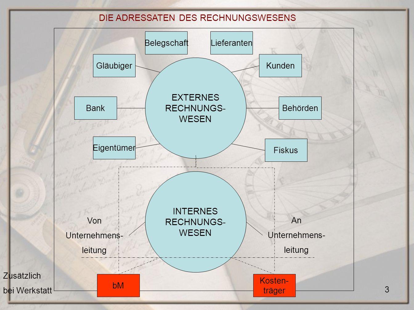 3 EXTERNES RECHNUNGS- WESEN DIE ADRESSATEN DES RECHNUNGSWESENS Gläubiger Eigentümer Fiskus Kunden BankBehörden INTERNES RECHNUNGS- WESEN Von Unternehm