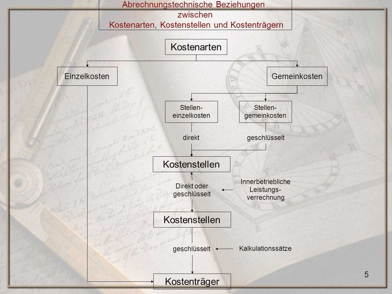 16 Kostenarten: Formular Kommunaler Sozialverband Sachsen