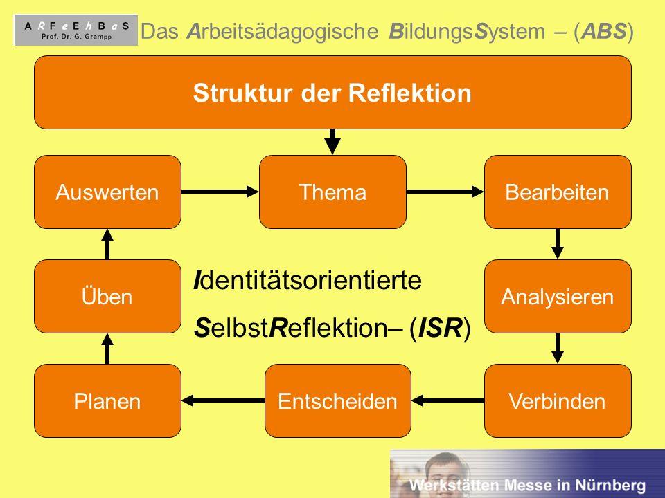 7 Das Arbeitsädagogische BildungsSystem – (ABS) Struktur der Reflektion AuswertenThemaBearbeiten Analysieren VerbindenEntscheidenPlanen Üben Identität