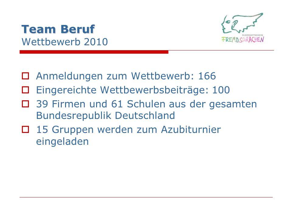 Team Beruf Team Beruf Wettbewerb 2010 Anmeldungen zum Wettbewerb: 166 Eingereichte Wettbewerbsbeiträge: 100 39 Firmen und 61 Schulen aus der gesamten Bundesrepublik Deutschland 15 Gruppen werden zum Azubiturnier eingeladen