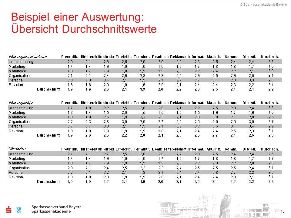 © Sparkassenakademie Bayern 10 Beispiel einer Auswertung: Übersicht Durchschnittswerte