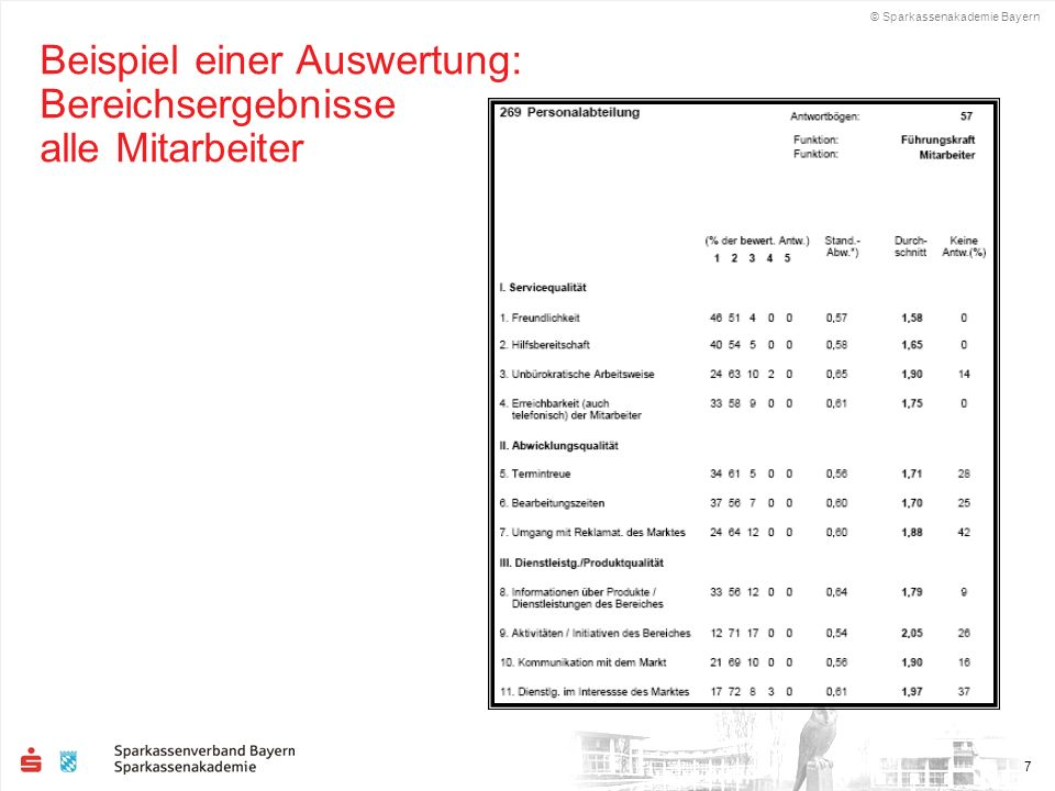 © Sparkassenakademie Bayern 7 Beispiel einer Auswertung: Bereichsergebnisse alle Mitarbeiter
