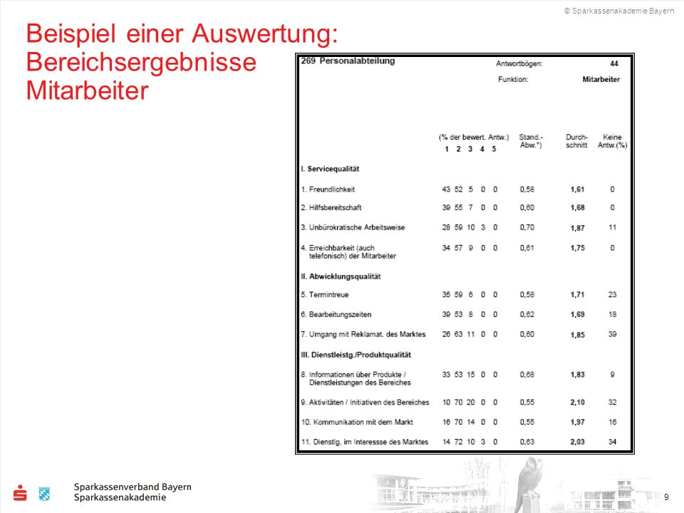 © Sparkassenakademie Bayern 9 Beispiel einer Auswertung: Bereichsergebnisse Mitarbeiter