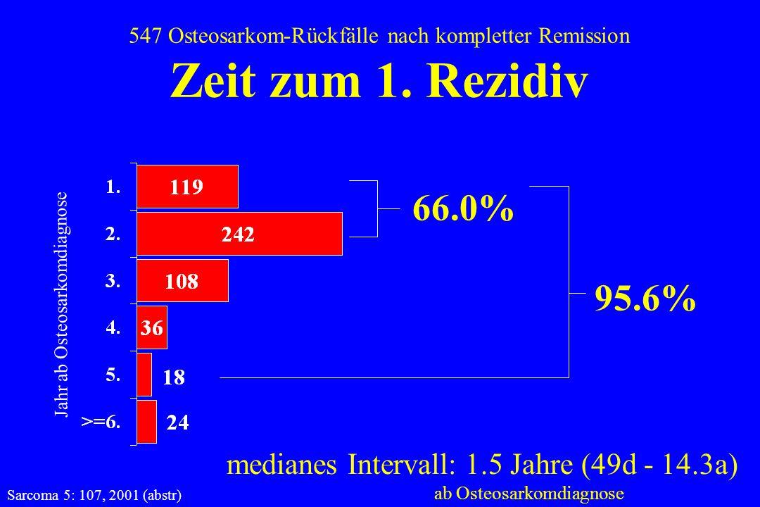 547 Osteosarkom-Rückfälle nach kompletter Remission Zeit zum 1. Rezidiv Jahr ab Osteosarkomdiagnose 66.0% 95.6% medianes Intervall: 1.5 Jahre (49d - 1