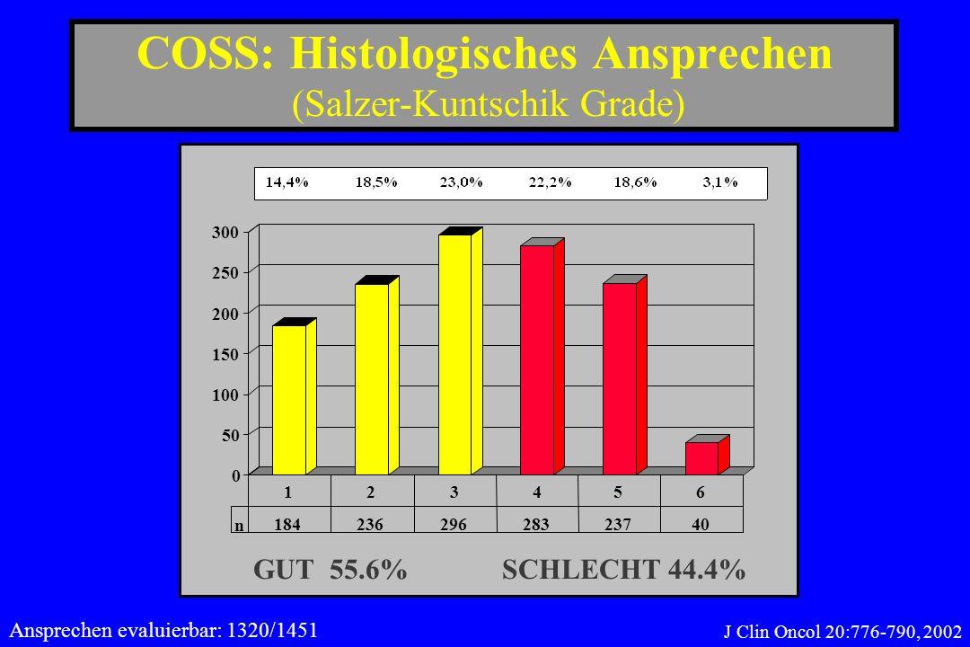 COSS: Histologisches Ansprechen (Salzer-Kuntschik Grade) 0 50 100 150 200 250 300 n 18423629628323740 123456 GUT 55.6% SCHLECHT 44.4% Ansprechen evalu