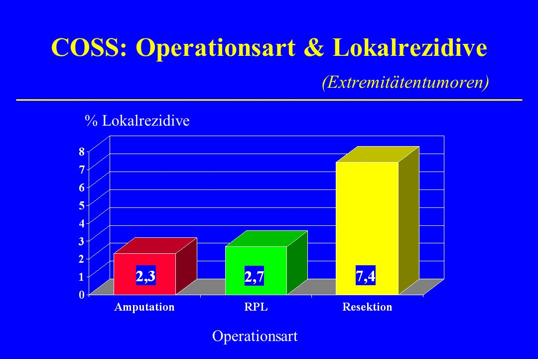 COSS: Operationsart & Lokalrezidive (Extremitätentumoren) % Lokalrezidive Operationsart
