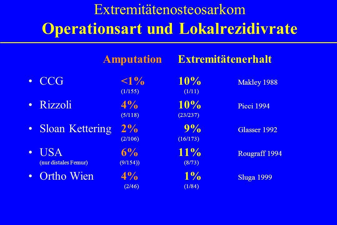 Extremitätenosteosarkom Operationsart und Lokalrezidivrate CCG <1%10% Makley 1988 (1/155) (1/11) Rizzoli 4%10% Picci 1994 (5/118)(23/237) Sloan Ketter