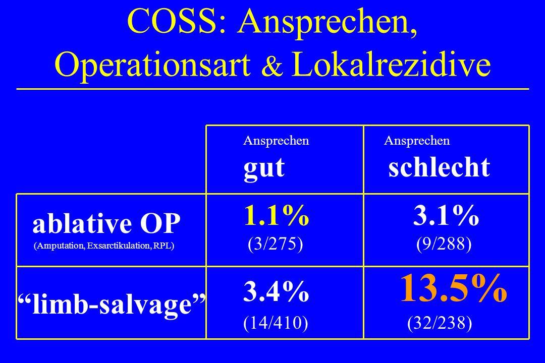COSS: Ansprechen, Operationsart & Lokalrezidive ablative OP (Amputation, Exsarctikulation, RPL) limb-salvage Ansprechen gut schlecht 1.1% 3.1% (3/275)