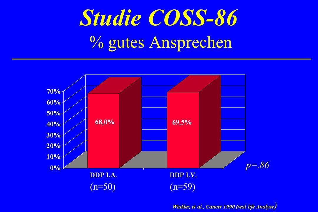 Studie COSS-86 % gutes Ansprechen p=.86 Winkler, et al., Cancer 1990 (real-life Analyse ) (n=50) (n=59)