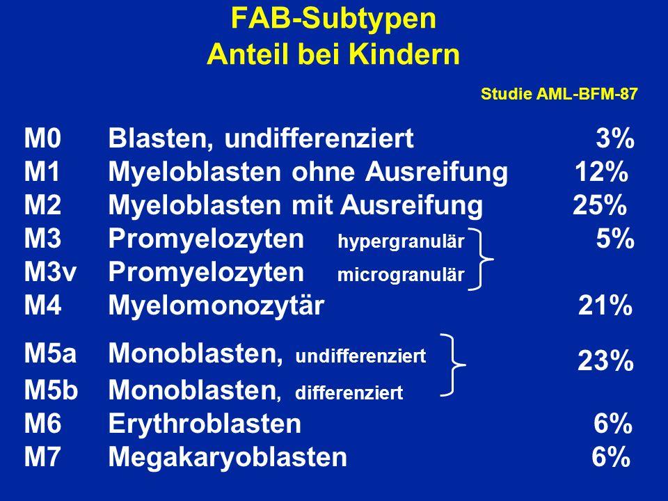 FAB-Subtypen Anteil bei Kindern Studie AML-BFM-87 M0Blasten, undifferenziert 3% M1Myeloblasten ohne Ausreifung 12% M2Myeloblasten mit Ausreifung 25% M