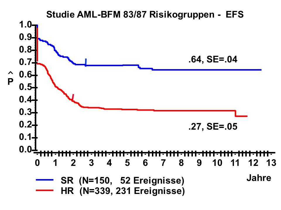 .64, SE=.04 SR (N=150, 52 Ereignisse).27, SE=.05 HR (N=339, 231 Ereignisse) Jahre P Studie AML-BFM 83/87 Risikogruppen - EFS 0.0 0.1 0.2 0.3 0.4 0.5 0