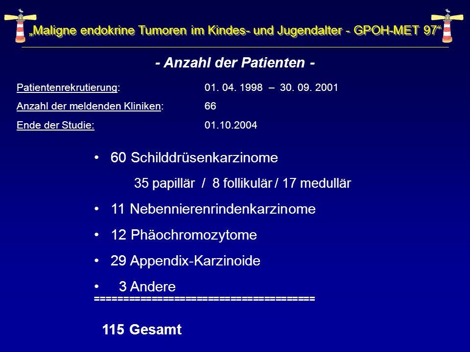 Maligne endokrine Tumoren im Kindes- und Jugendalter - GPOH-MET 97 - Anzahl der Patienten - 60 Schilddrüsenkarzinome 35 papillär / 8 follikulär / 17 m