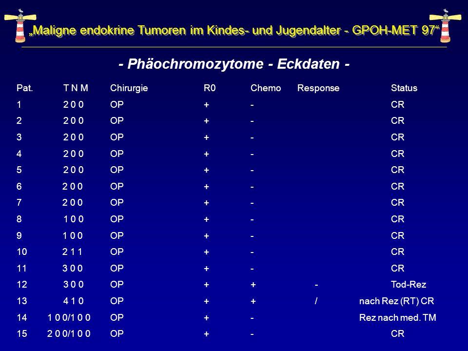 Maligne endokrine Tumoren im Kindes- und Jugendalter - GPOH-MET 97 - Phäochromozytome - Eckdaten - Pat. T N MChirurgieR0ChemoResponse Status 12 0 0OP+