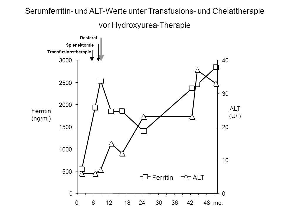 Serumferritin- und ALT-Werte unter Transfusions- und Chelattherapie vor Hydroxyurea-Therapie Ferritin (ng/ml) ALT (U/l) 0 500 1000 1500 2000 2500 3000