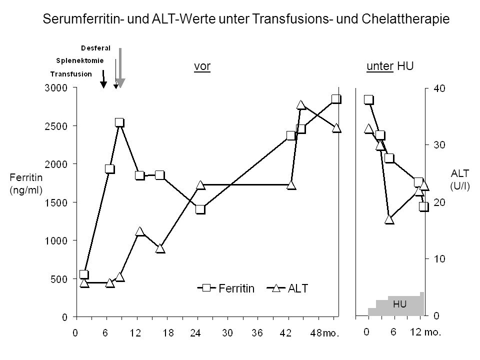 Serumferritin- und ALT-Werte unter Transfusions- und Chelattherapie vorunter HU ALT (U/l) Ferritin (ng/ml) HU