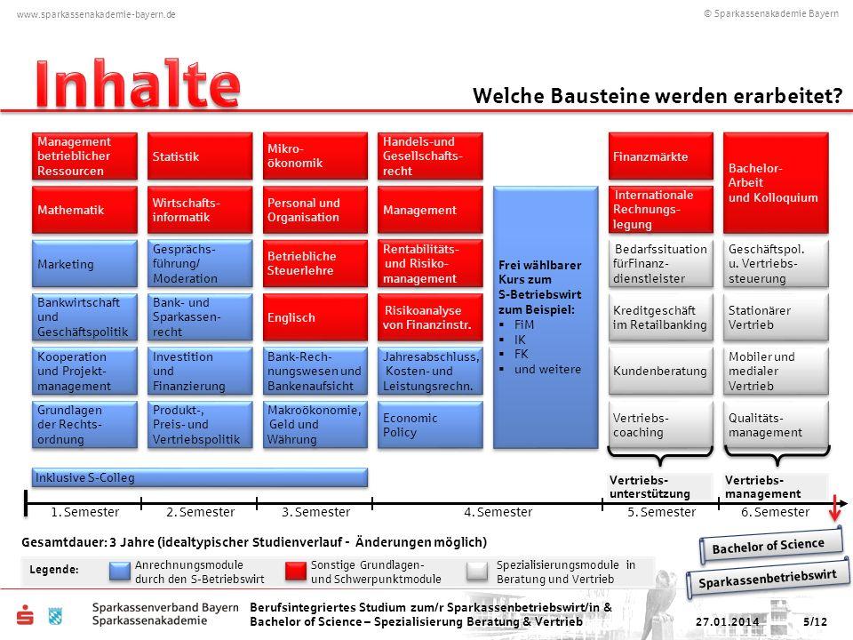 © Sparkassenakademie Bayern www.sparkassenakademie-bayern.de Berufsintegriertes Studium zum/r Sparkassenbetriebswirt/in & Bachelor of Science – Spezialisierung Beratung & Vertrieb 27.01.2014 2 Module (parallel) je 1 Präsenztag 2 Module (parallel) je 1 Präsenztag UBQ (September) UBQ (September) S-Colleg (Start im Juli) S-Colleg (Start im Juli) Wahlkurs (z.B IK, FK, FiM) Wahlkurs (z.B IK, FK, FiM) 4 Module Vertriebs- unterstützung je 2 Präsenztage 4 Module Vertriebs- unterstützung je 2 Präsenztage 2 Module (parallel) je 1 Präsenztag 2 Module (parallel) je 1 Präsenztag 4 Module (parallel) je 1 Präsenztag 4 Module (parallel) je 1 Präsenztag 4 Module (parallel) je 1 Präsenztag 4 Module (parallel) je 1 Präsenztag 4 Module Vertriebs- management je 2 Präsenztage 4 Module Vertriebs- management je 2 Präsenztage 2 Module (parallel) je 1 Präsenztag 2 Module (parallel) je 1 Präsenztag Bachelor- Arbeit und Kolloquium Wie ist die Reihenfolge der Bausteine.