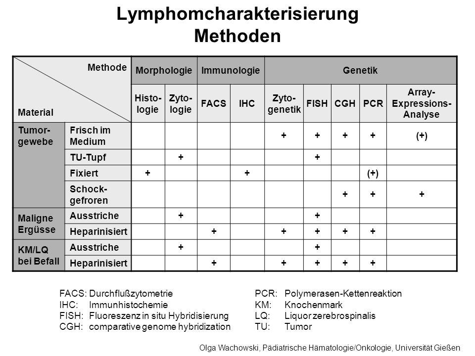 Lymphomcharakterisierung Methoden FACS:Durchflußzytometrie IHC:Immunhistochemie FISH:Fluoreszenz in situ Hybridisierung CGH:comparative genome hybridi