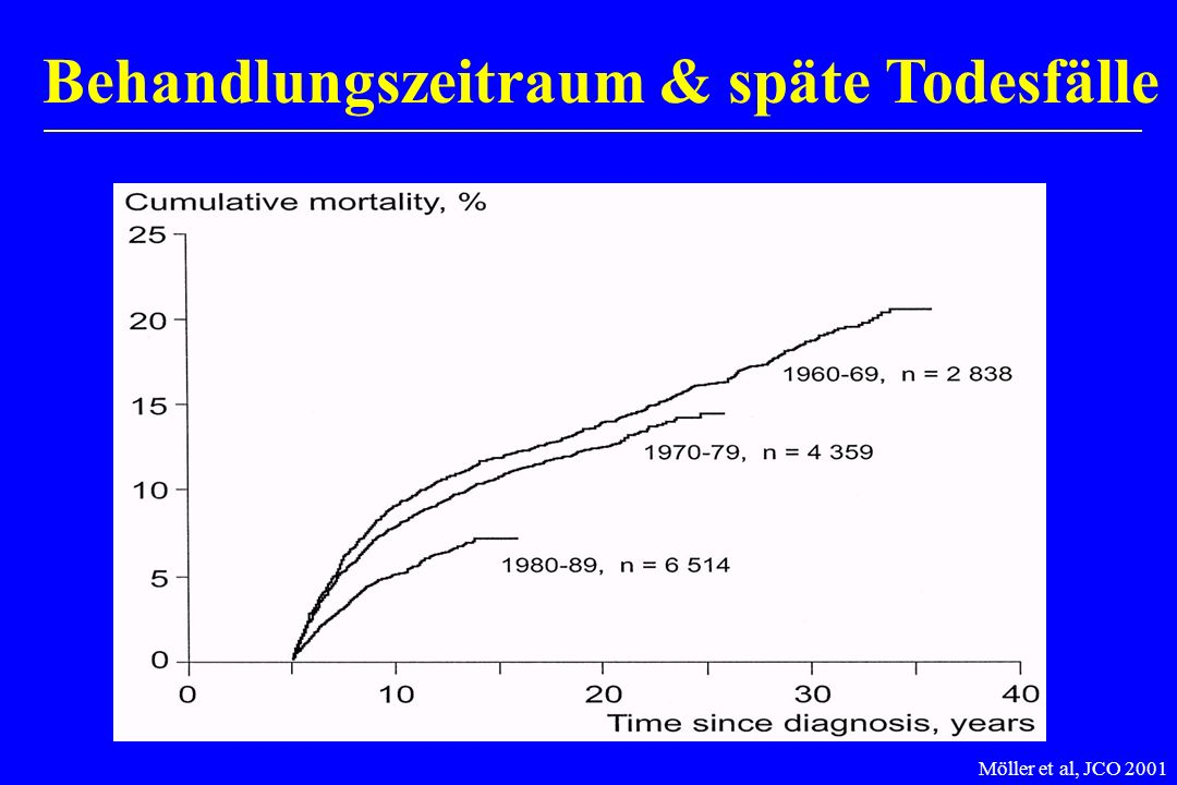 Behandlungszeitraum & späte Todesfälle Möller et al, JCO 2001