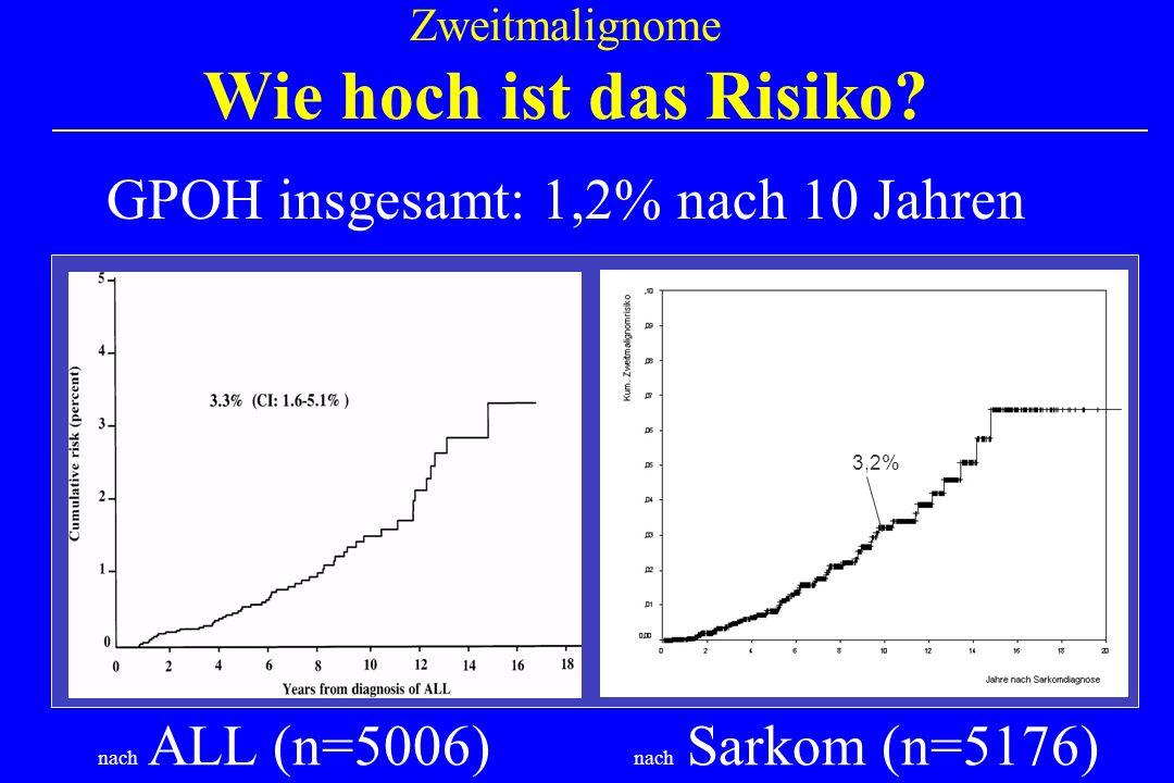 Zweitmalignome Wie hoch ist das Risiko? nach ALL (n=5006) nach Sarkom (n=5176) 3,2% GPOH insgesamt: 1,2% nach 10 Jahren
