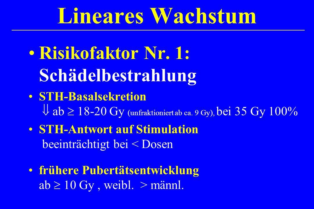 Lineares Wachstum Risikofaktor Nr. 1: Schädelbestrahlung STH-Basalsekretion ab 18-20 Gy (unfraktioniert ab ca. 9 Gy), bei 35 Gy 100% STH-Antwort auf S