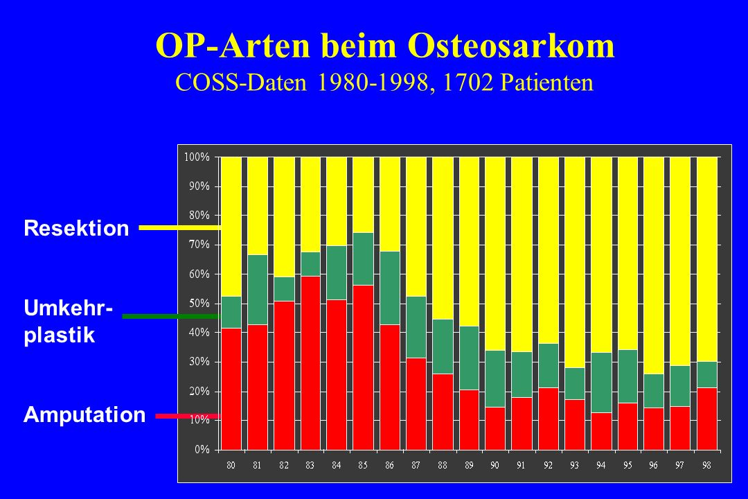 Resektion Umkehr- plastik Amputation OP-Arten beim Osteosarkom COSS-Daten 1980-1998, 1702 Patienten Type of surgery by year of recruitment