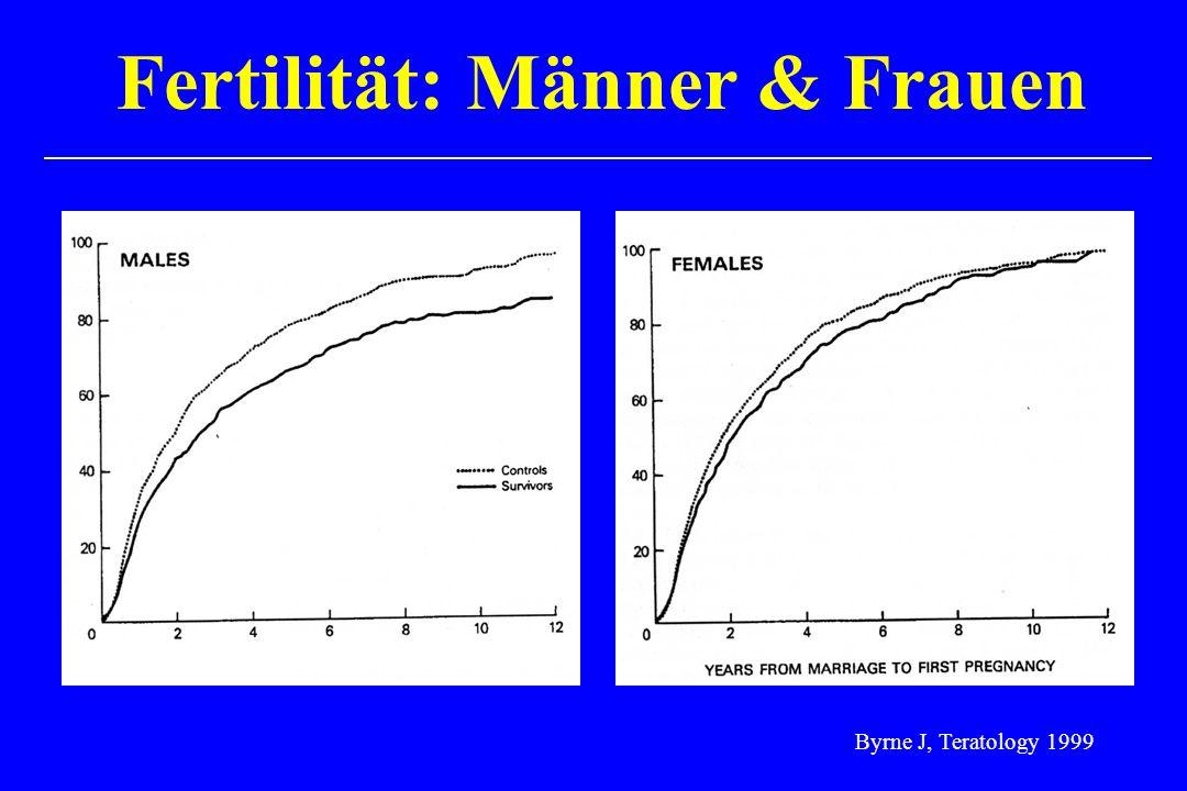 Fertilität: Männer & Frauen Byrne J, Teratology 1999