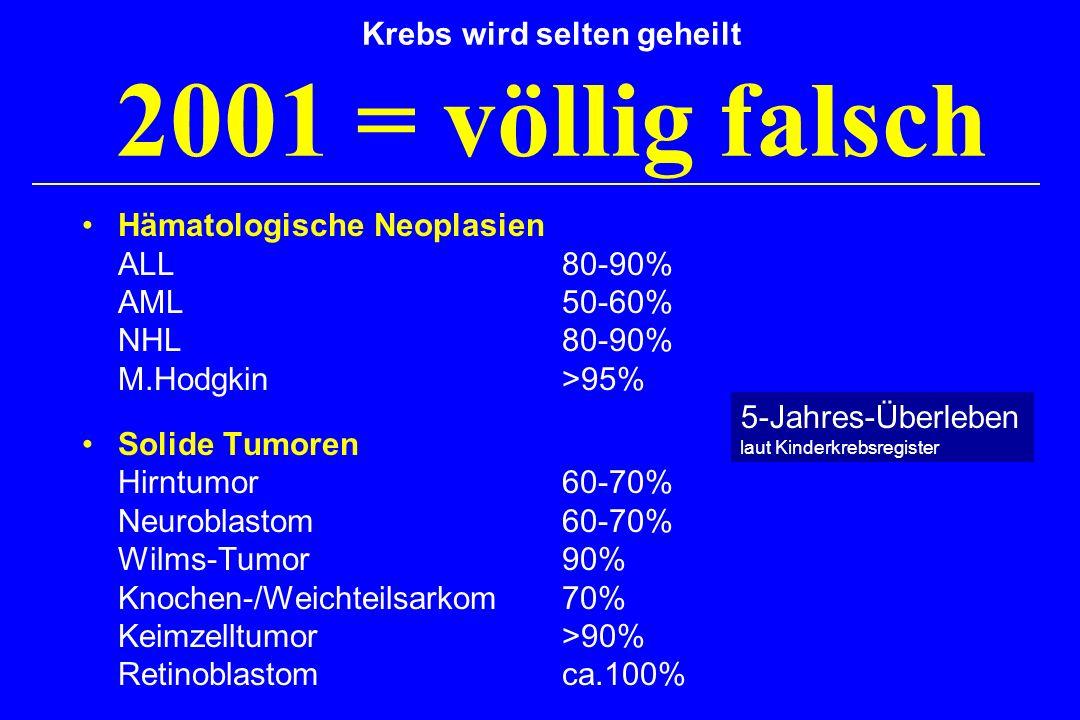 Krebs wird selten geheilt 2001 = völlig falsch Hämatologische Neoplasien ALL 80-90% AML50-60% NHL80-90% M.Hodgkin>95% Solide Tumoren Hirntumor60-70% Neuroblastom60-70% Wilms-Tumor90% Knochen-/Weichteilsarkom70% Keimzelltumor>90% Retinoblastomca.100% 5-Jahres-Überleben laut Kinderkrebsregister