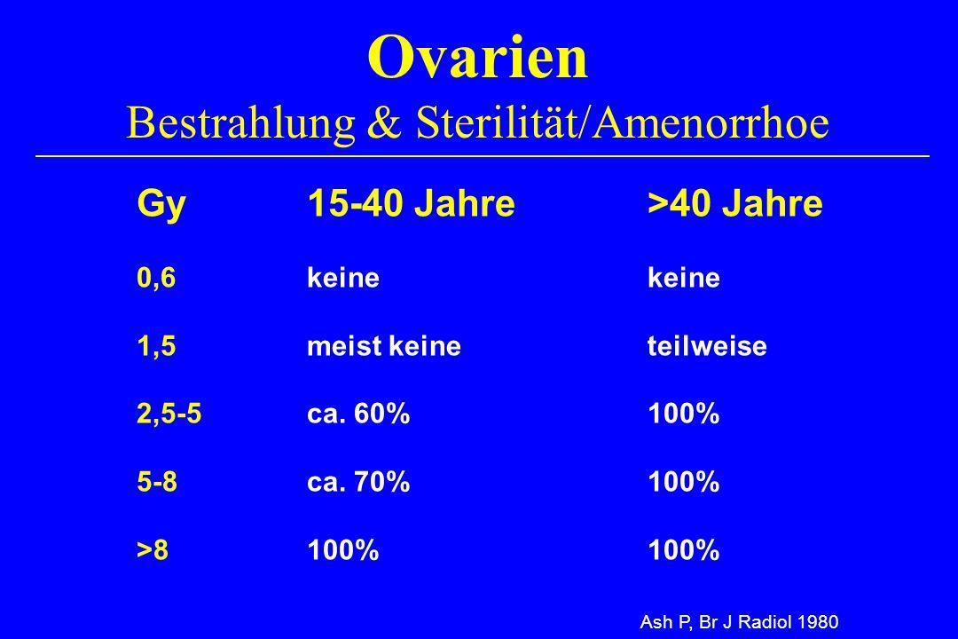 Ovarien Bestrahlung & Sterilität/Amenorrhoe Ash P, Br J Radiol 1980 Gy15-40 Jahre>40 Jahre 0,6keinekeine 1,5meist keineteilweise 2,5-5ca. 60%100% 5-8c