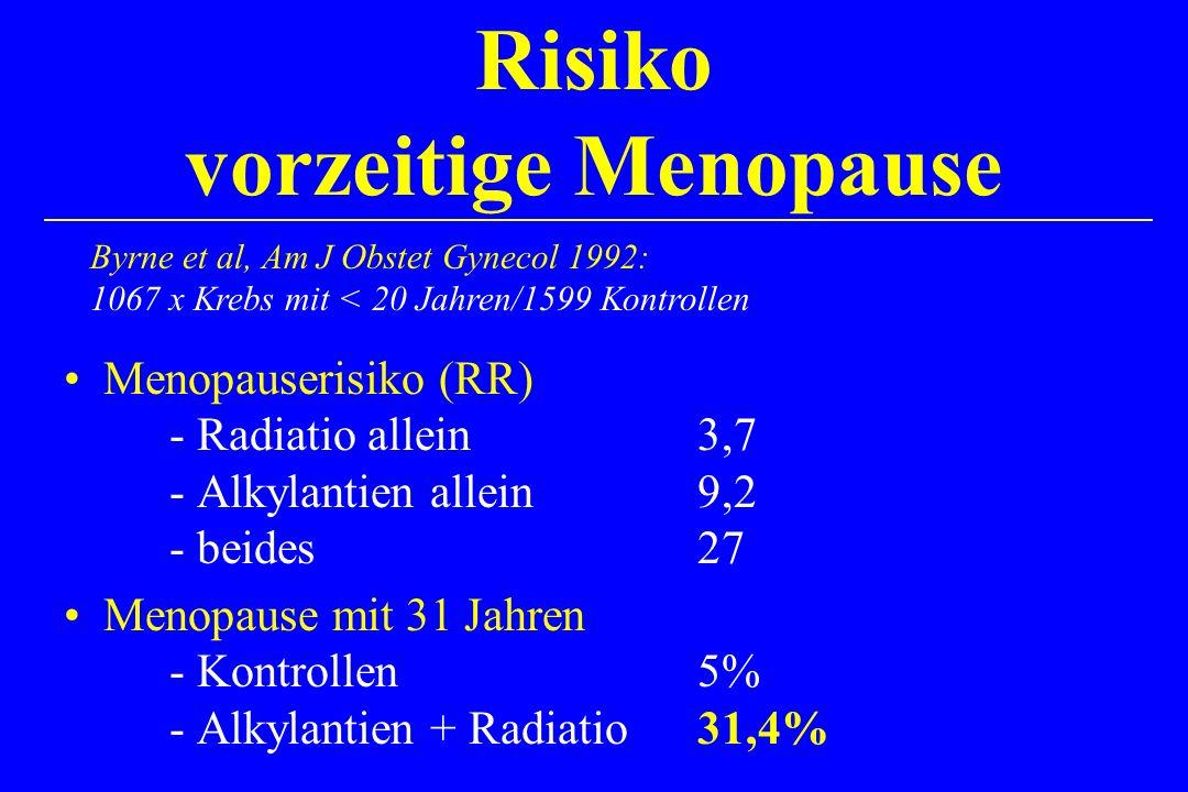 Menopauserisiko (RR) - Radiatio allein 3,7 - Alkylantien allein9,2 - beides27 Menopause mit 31 Jahren - Kontrollen 5% - Alkylantien + Radiatio31,4% Risiko vorzeitige Menopause Byrne et al, Am J Obstet Gynecol 1992: 1067 x Krebs mit < 20 Jahren/1599 Kontrollen