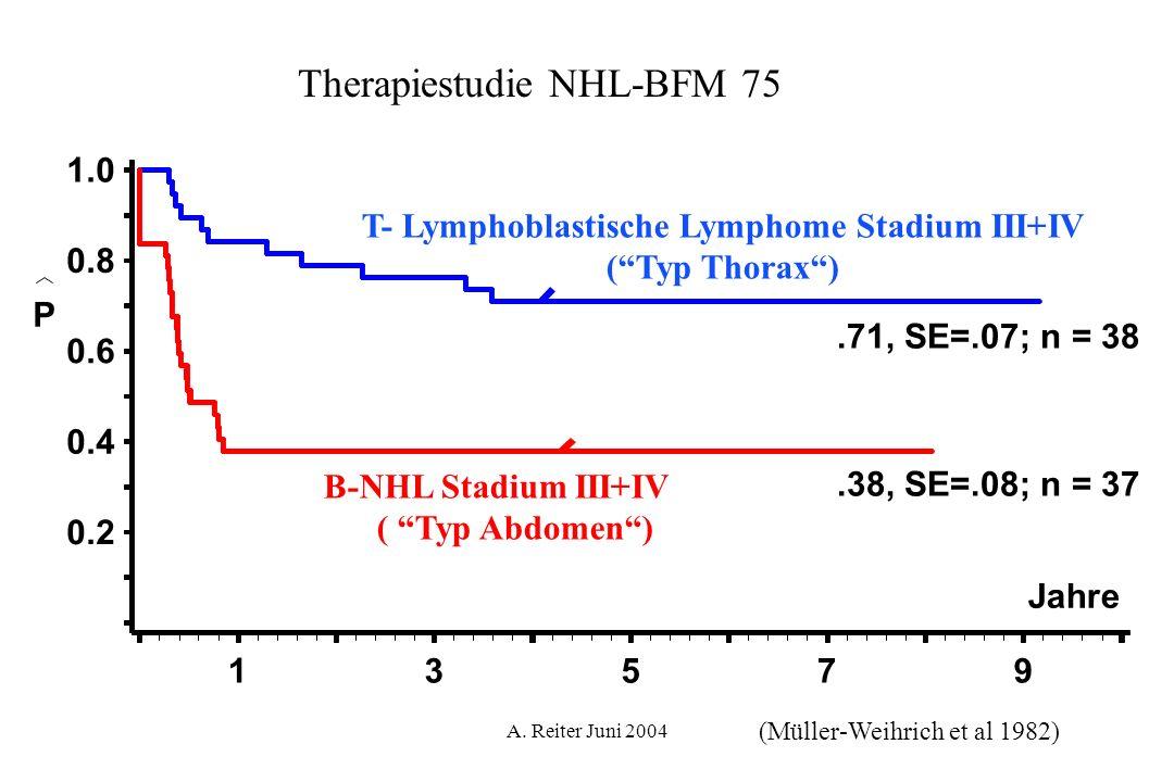 A. Reiter Juni 2004.71, SE=.07; n = 38.38, SE=.08; n = 37 Jahre P 0.2 0.4 0.6 0.8 1.0 13579 T- Lymphoblastische Lymphome Stadium III+IV (Typ Thorax) B