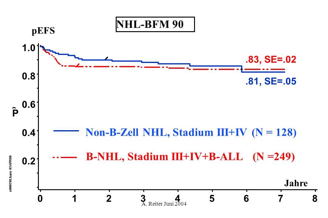 A. Reiter Juni 2004.81, SE=.05.83, SE=.02 Jahre n900798.kam 07APR99 P NHL-BFM 90 0.2 0.4 0.6 0.8 1.0 012345678 Non-B-Zell NHL, Stadium III+IV (N = 128