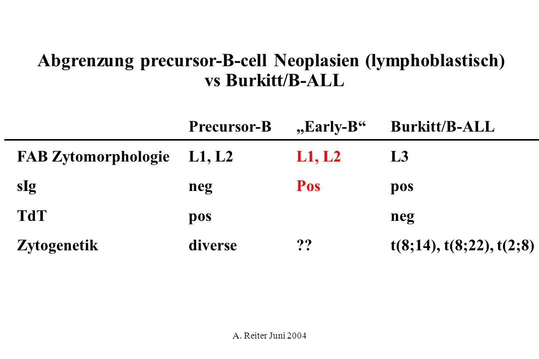 A. Reiter Juni 2004 Abgrenzung precursor-B-cell Neoplasien (lymphoblastisch) vs Burkitt/B-ALL FAB Zytomorphologie sIg TdT Zytogenetik Precursor-B L1,