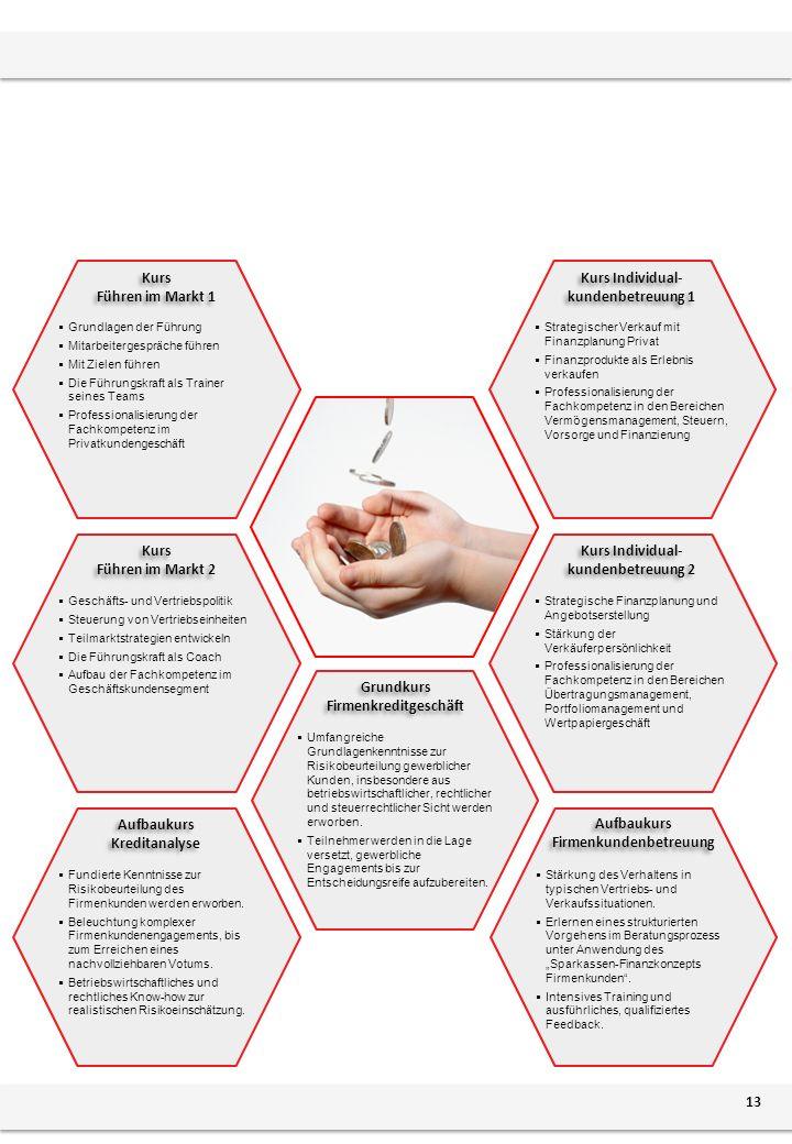 13 Strategischer Verkauf mit Finanzplanung Privat Finanzprodukte als Erlebnis verkaufen Professionalisierung der Fachkompetenz in den Bereichen Vermögensmanagement, Steuern, Vorsorge und Finanzierung Strategische Finanzplanung und Angebotserstellung Stärkung der Verkäuferpersönlichkeit Professionalisierung der Fachkompetenz in den Bereichen Übertragungsmanagement, Portfoliomanagement und Wertpapiergeschäft Geschäfts- und Vertriebspolitik Steuerung von Vertriebseinheiten Teilmarktstrategien entwickeln Die Führungskraft als Coach Aufbau der Fachkompetenz im Geschäftskundensegment Fundierte Kenntnisse zur Risikobeurteilung des Firmenkunden werden erworben.